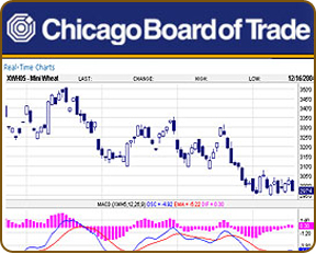 limited till and chicago board of trade